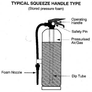 Stored Pressure Extinguisher Sydney Extinguishers