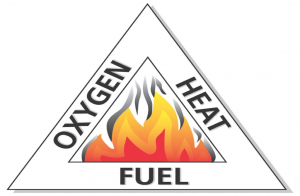 The Fire Triangle Sydney Extinguishers